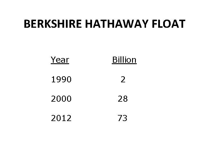 BERKSHIRE HATHAWAY FLOAT Year Billion 1990 2 2000 28 2012 73