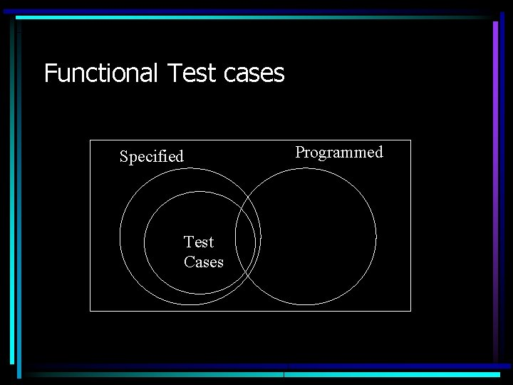 Functional Test cases Specified Test Cases Programmed