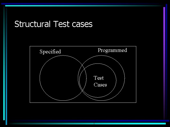 Structural Test cases Specified Programmed Test Cases