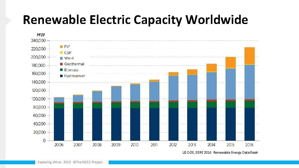 Renewable Electric Capacity Worldwide US DOE, EERE 2016 Renewable Energy Data Book Exploring Wind