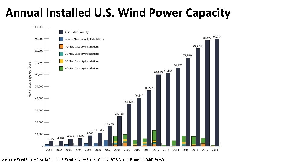 Annual Installed U. S. Wind Power Capacity American Wind Energy Association   U. S.