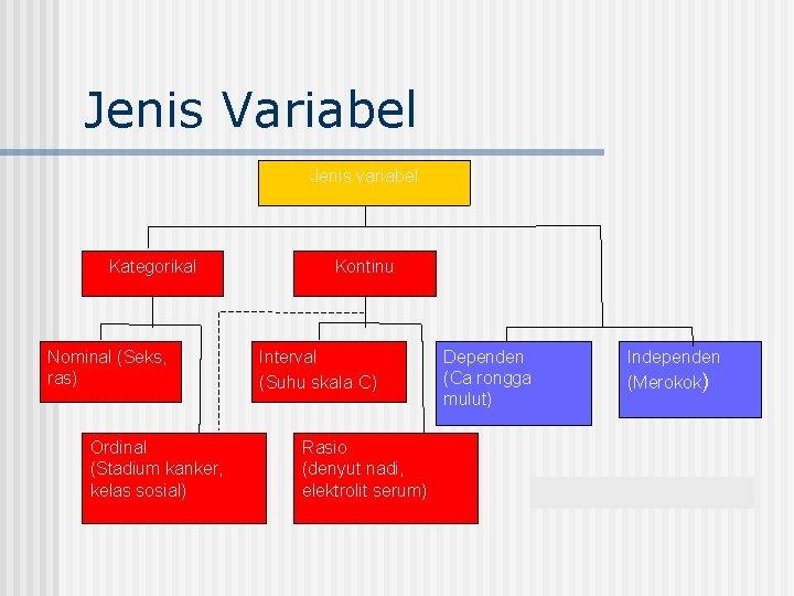 Jenis Variabel Jenis variabel Kategorikal Nominal (Seks, ras) Ordinal (Stadium kanker, kelas sosial) Kontinu