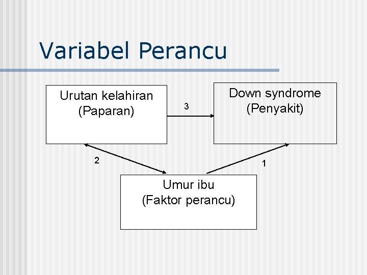 Variabel Perancu Urutan kelahiran (Paparan) 3 Down syndrome (Penyakit) 2 1 Umur ibu (Faktor
