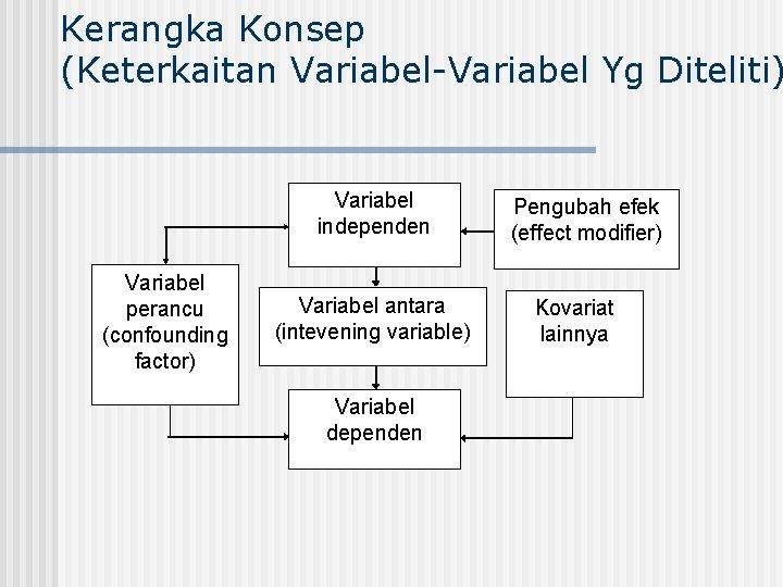 Kerangka Konsep (Keterkaitan Variabel-Variabel Yg Diteliti) Variabel independen Variabel perancu (confounding factor) Variabel antara