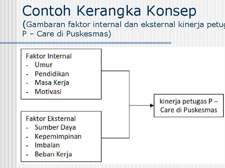Contoh Kerangka Konsep (Gambaran faktor internal dan eksternal kinerja petug P – Care di
