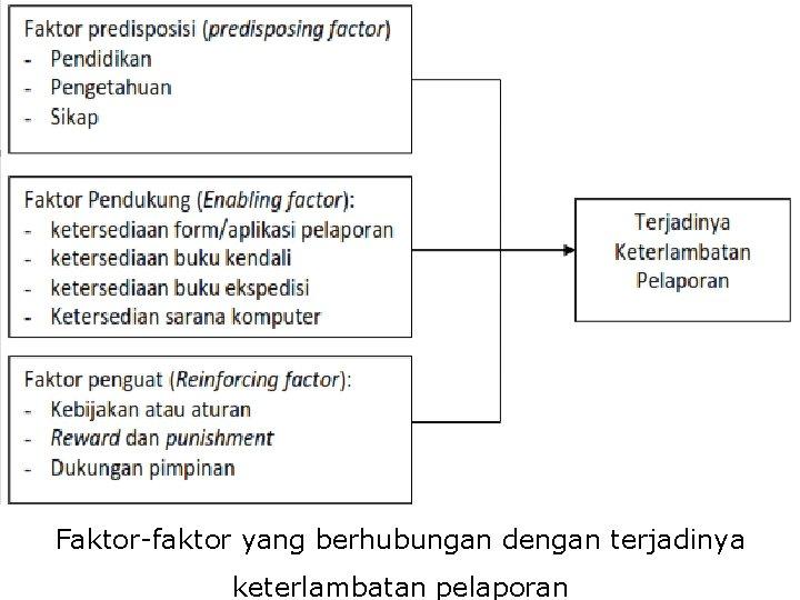 Faktor-faktor yang berhubungan dengan terjadinya keterlambatan pelaporan
