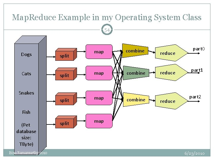 Map. Reduce Example in my Operating System Class 54 Dogs Cats map combine reduce
