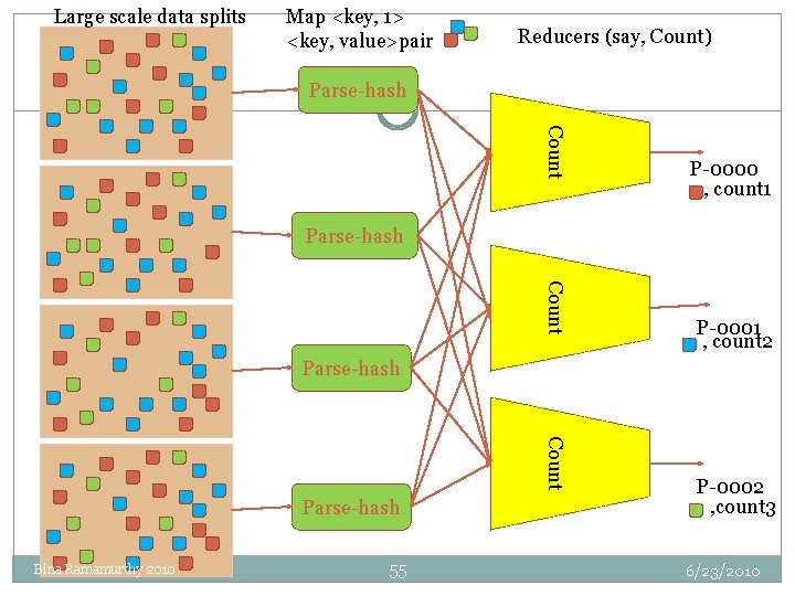 Large scale data splits Map <key, 1> <key, value>pair Reducers (say, Count) Parse-hash Count