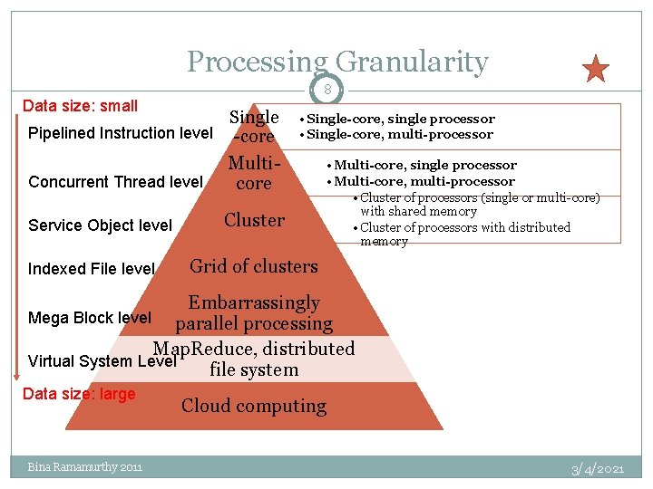 Processing Granularity 8 Data size: small Single Pipelined Instruction level -core Concurrent Thread level