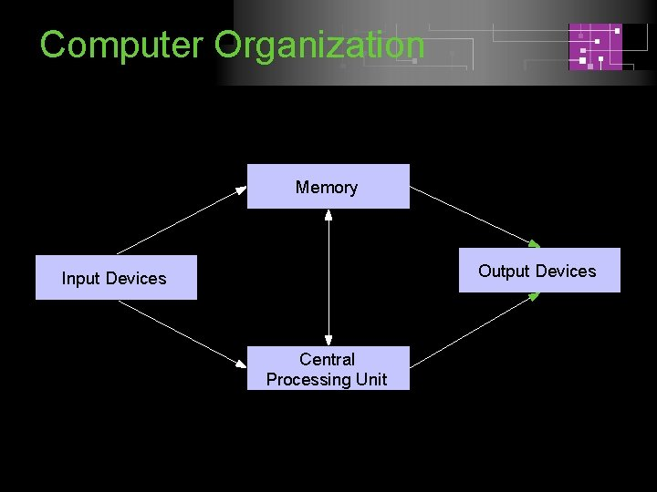 Computer Organization Memory Output Devices Input Devices Central Processing Unit