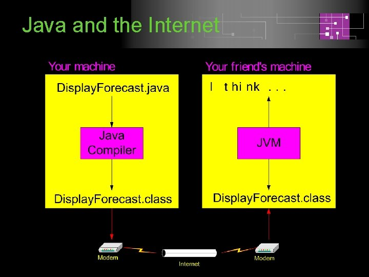 Java and the Internet