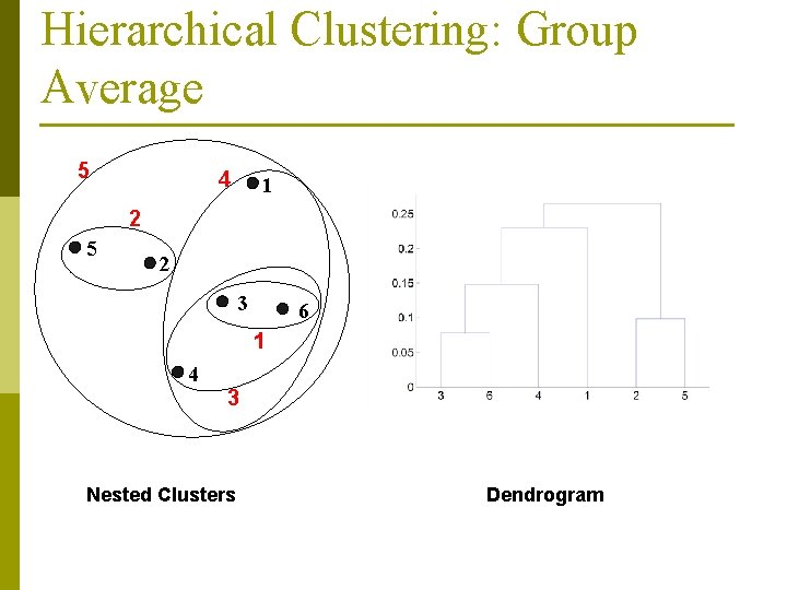 Hierarchical Clustering: Group Average 5 4 1 2 5 2 3 6 1 4