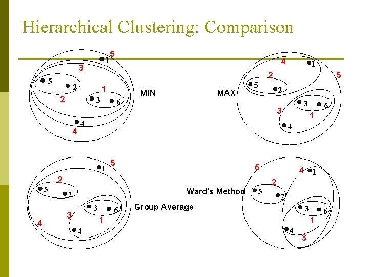 Hierarchical Clustering: Comparison 1 3 5 5 1 2 3 6 MIN MAX 5