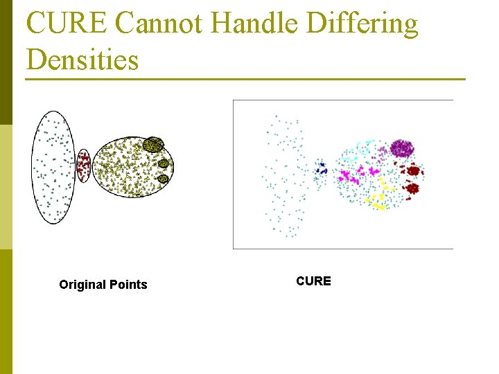 CURE Cannot Handle Differing Densities Original Points CURE
