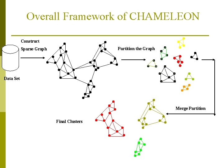 Overall Framework of CHAMELEON Construct Partition the Graph Sparse Graph Data Set Merge Partition