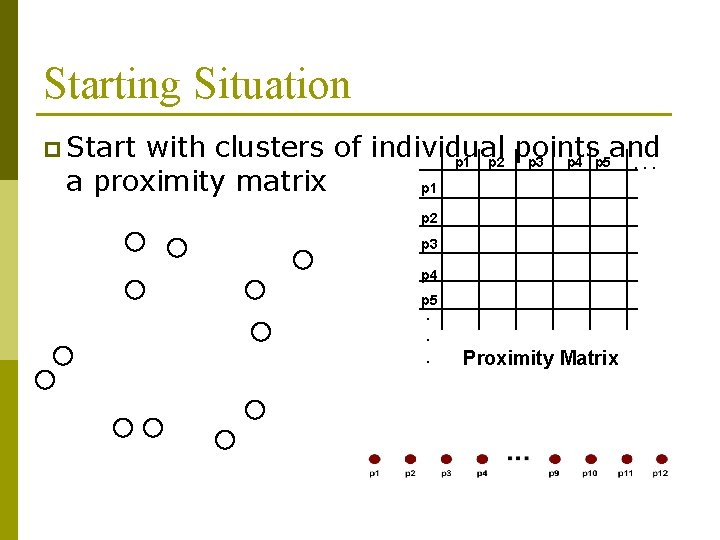 Starting Situation p Start with clusters of individual points and p 1 p 2