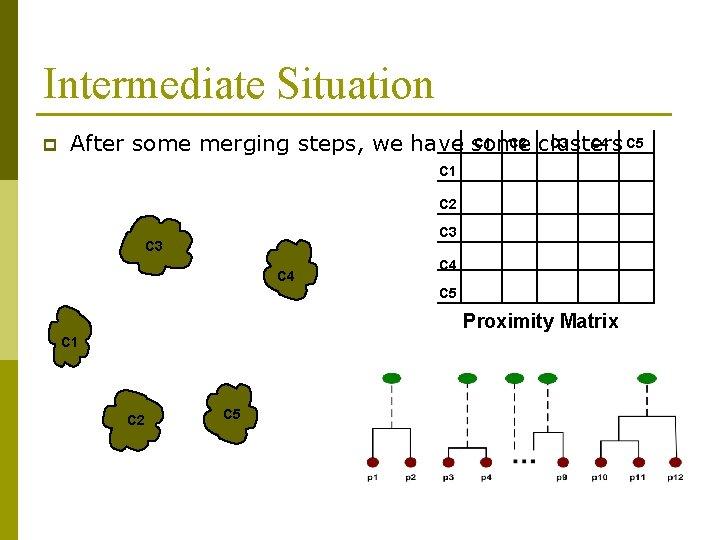 Intermediate Situation p C 1 C 2 clusters C 3 C 4 C 5