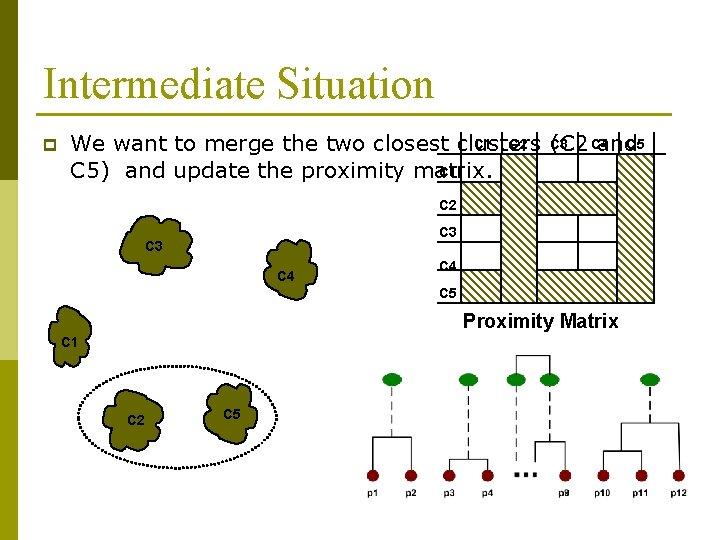 Intermediate Situation p C 1 C 2 C 3 C 4 C 5 We