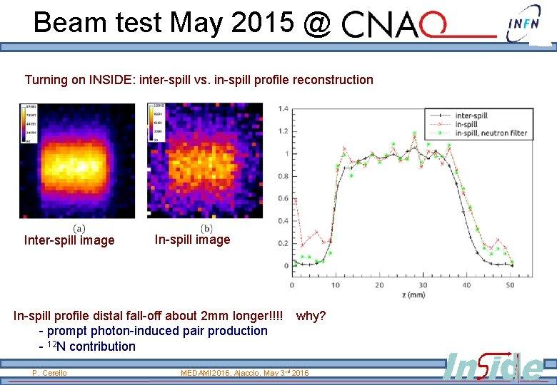 Beam test May 2015 @ Turning on INSIDE: inter-spill vs. in-spill profile reconstruction Inter-spill