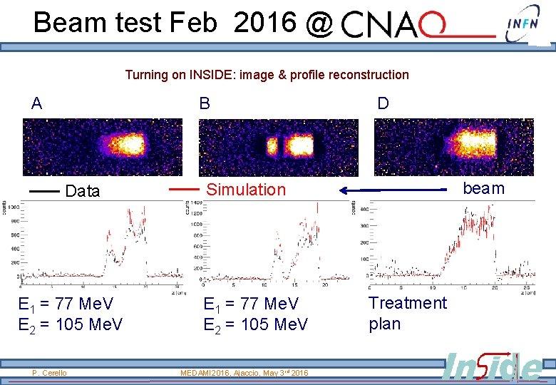 Beam test Feb 2016 @ Turning on INSIDE: image & profile reconstruction A B