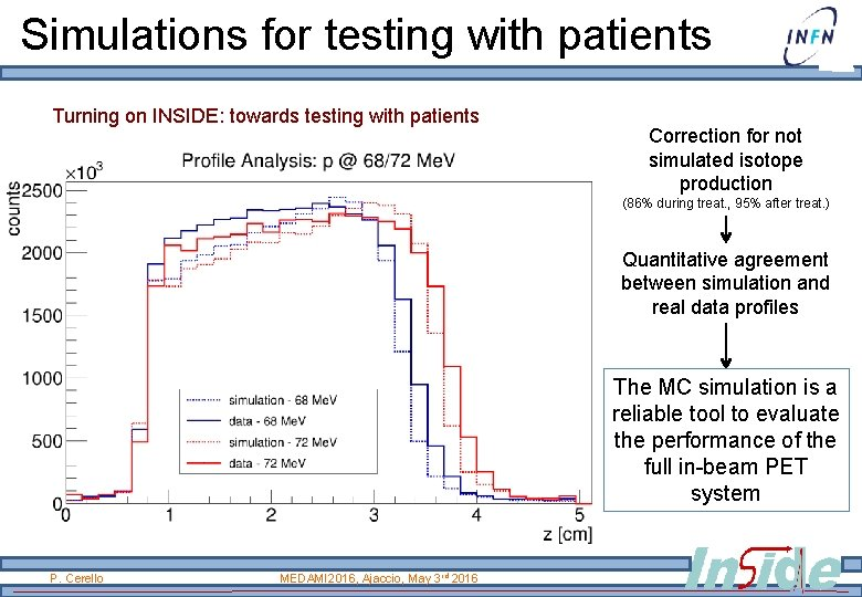 Simulations for testing with patients Turning on INSIDE: towards testing with patients Correction