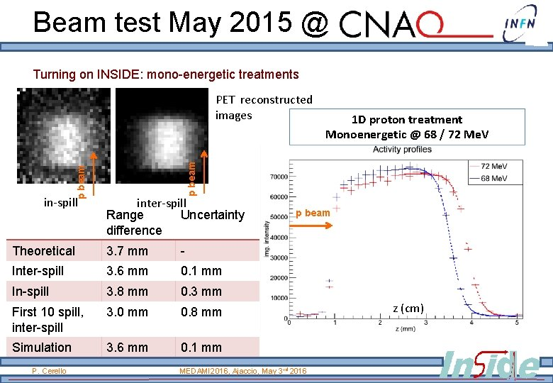 Beam test May 2015 @ Turning on INSIDE: mono-energetic treatments in-spill inter-spill Range Uncertainty