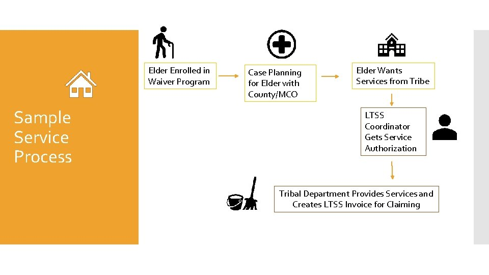 Elder Enrolled in Waiver Program Sample Service Process Case Planning for Elder with County/MCO