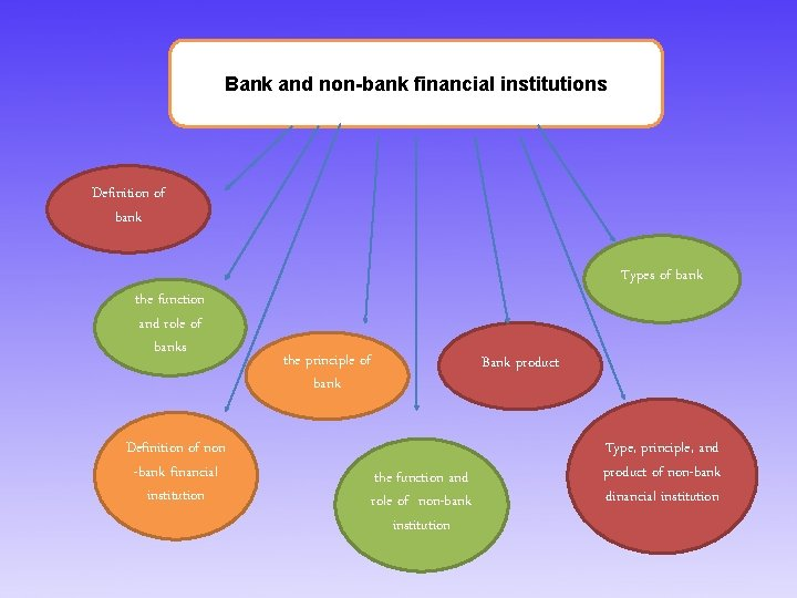 Bank and non-bank financial institutions Definition of bank the function and role of banks