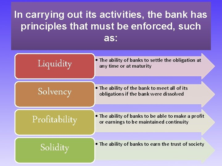 In carrying out its activities, the bank has principles that must be enforced, such