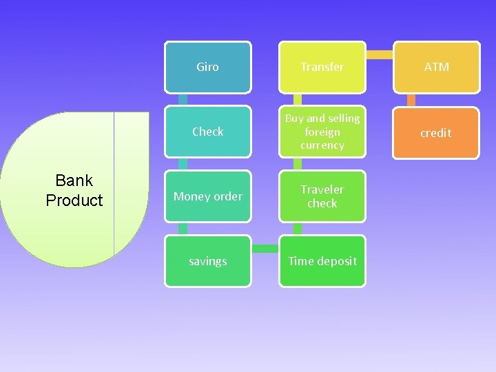 Bank Product Giro Transfer ATM Check Buy and selling foreign currency credit Money order