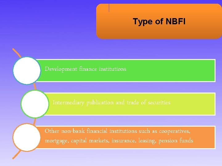 Type of NBFI Development finance institutions Intermediary publication and trade of securities Other non-bank