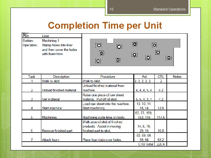 10 Standard Operations Completion Time per Unit