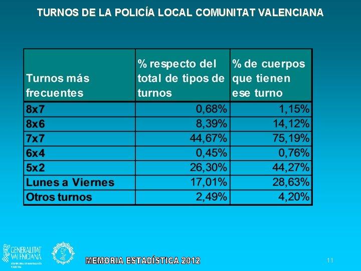 TURNOS DE LA POLICÍA LOCAL COMUNITAT VALENCIANA 11