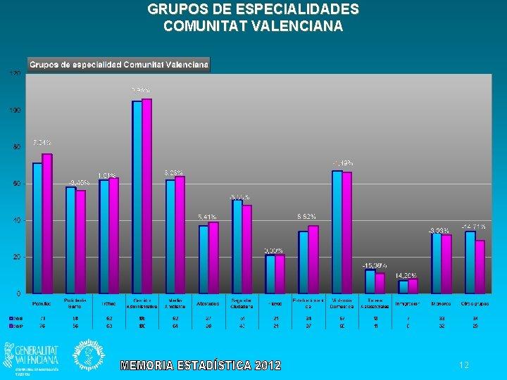 GRUPOS DE ESPECIALIDADES COMUNITAT VALENCIANA 12