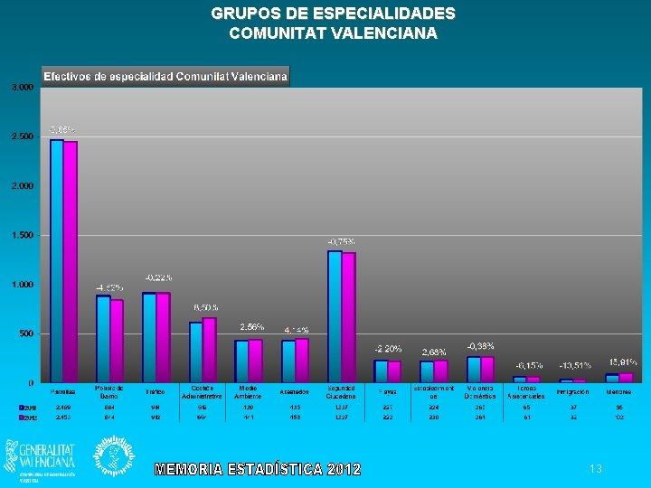GRUPOS DE ESPECIALIDADES COMUNITAT VALENCIANA 13