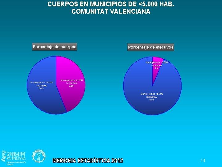 CUERPOS EN MUNICIPIOS DE <5. 000 HAB. COMUNITAT VALENCIANA 14