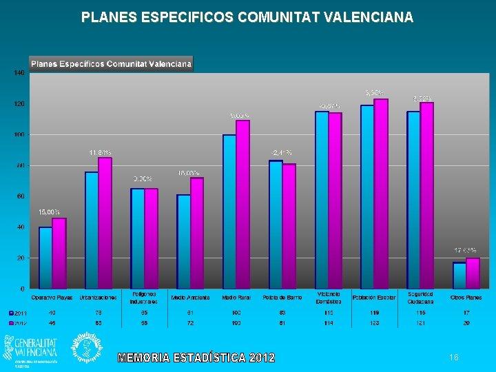 PLANES ESPECIFICOS COMUNITAT VALENCIANA 16
