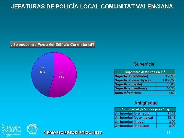 JEFATURAS DE POLICÍA LOCAL COMUNITAT VALENCIANA Superficie Antigüedad 19