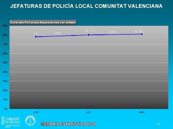 JEFATURAS DE POLICÍA LOCAL COMUNITAT VALENCIANA 20