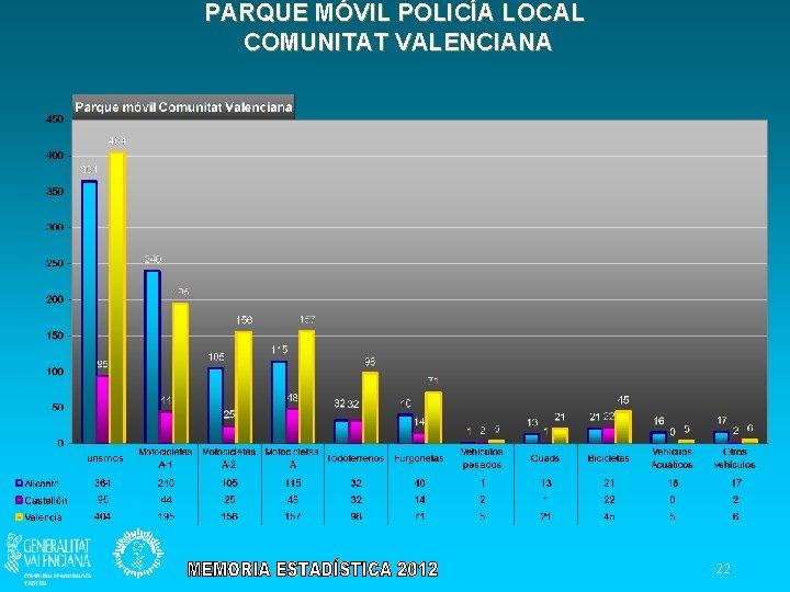 PARQUE MÓVIL POLICÍA LOCAL COMUNITAT VALENCIANA 22