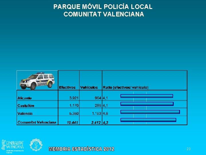 PARQUE MÓVIL POLICÍA LOCAL COMUNITAT VALENCIANA 23