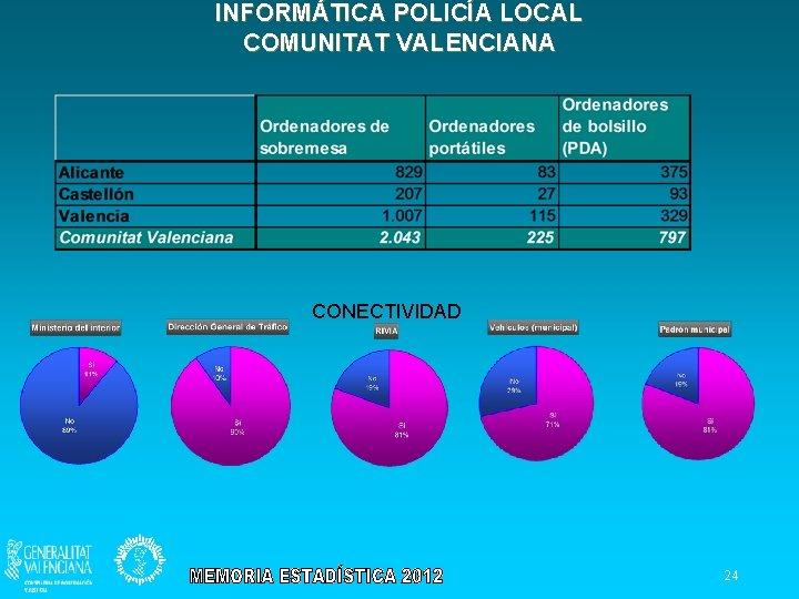INFORMÁTICA POLICÍA LOCAL COMUNITAT VALENCIANA CONECTIVIDAD 24