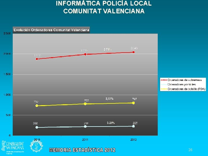 INFORMÁTICA POLICÍA LOCAL COMUNITAT VALENCIANA 26