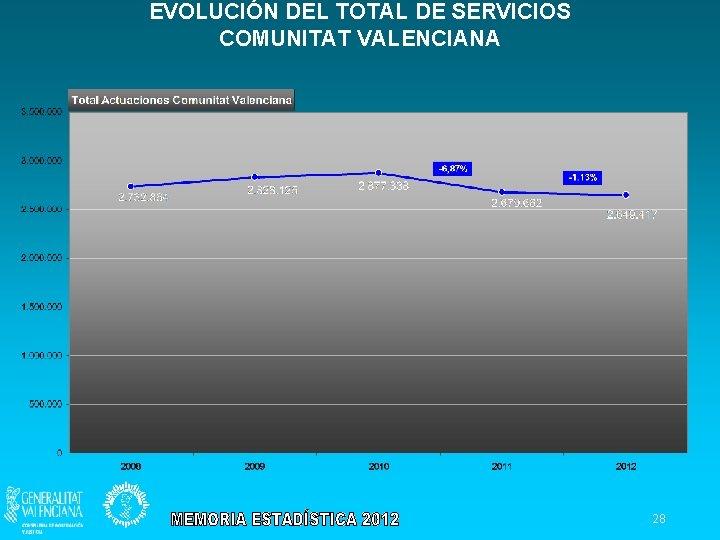 EVOLUCIÓN DEL TOTAL DE SERVICIOS COMUNITAT VALENCIANA 28