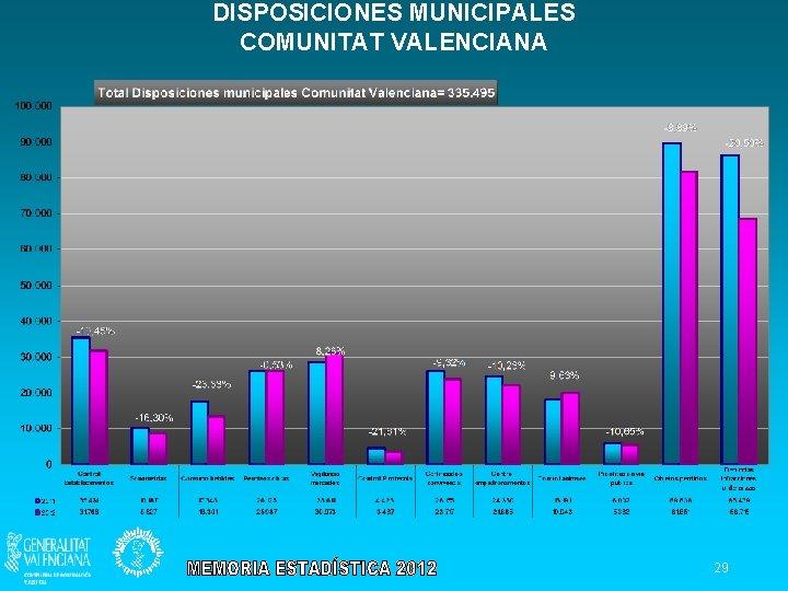 DISPOSICIONES MUNICIPALES COMUNITAT VALENCIANA 29
