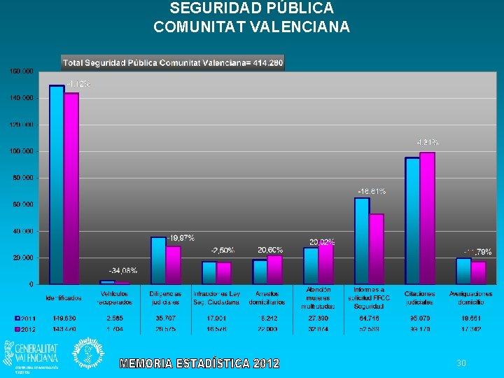 SEGURIDAD PÚBLICA COMUNITAT VALENCIANA 30