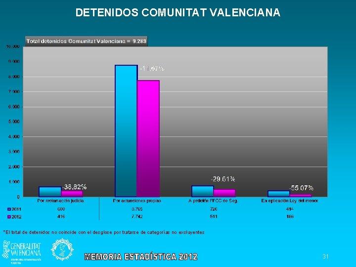 DETENIDOS COMUNITAT VALENCIANA *El total de detenidos no coincide con el desglose por tratarse