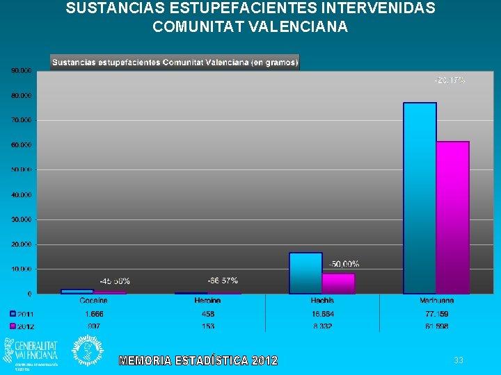 SUSTANCIAS ESTUPEFACIENTES INTERVENIDAS COMUNITAT VALENCIANA 33