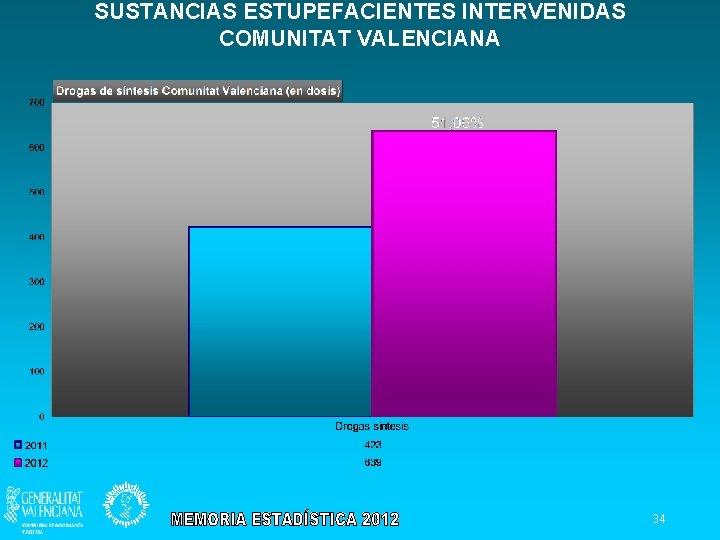 SUSTANCIAS ESTUPEFACIENTES INTERVENIDAS COMUNITAT VALENCIANA 34