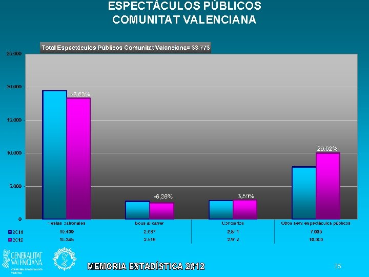 ESPECTÁCULOS PÚBLICOS COMUNITAT VALENCIANA 35